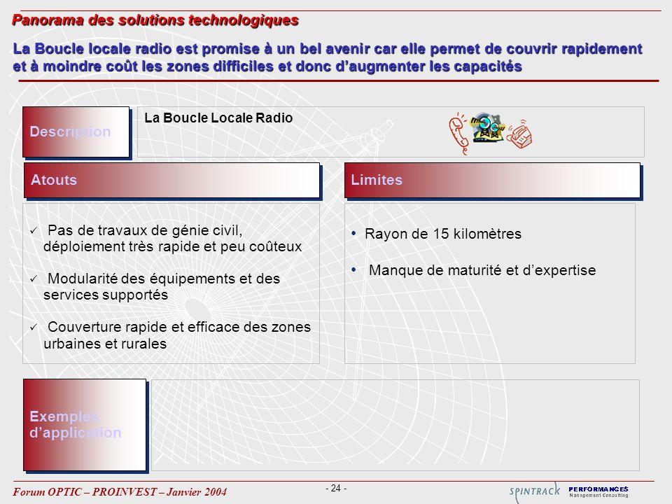 - 24 - Forum OPTIC – PROINVEST – Janvier 2004 Atouts Pas de travaux de génie civil, déploiement très rapide et peu coûteux Modularité des équipements