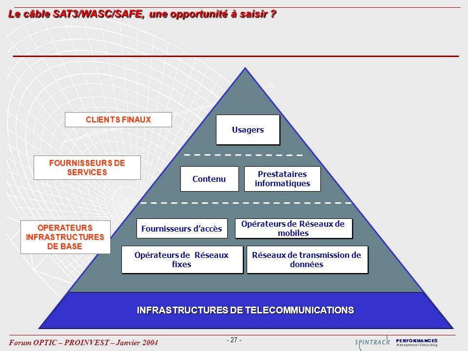 - 27 - Forum OPTIC – PROINVEST – Janvier 2004 INFRASTRUCTURES DE TELECOMMUNICATIONS FOURNISSEURS DE SERVICES Usagers Réseaux de transmission de données Opérateurs de Réseaux de mobiles Opérateurs de Réseaux fixes Fournisseurs daccès Prestataires informatiques CLIENTS FINAUX OPERATEURS INFRASTRUCTURES DE BASE Contenu Le câble SAT3/WASC/SAFE, une opportunité à saisir ?
