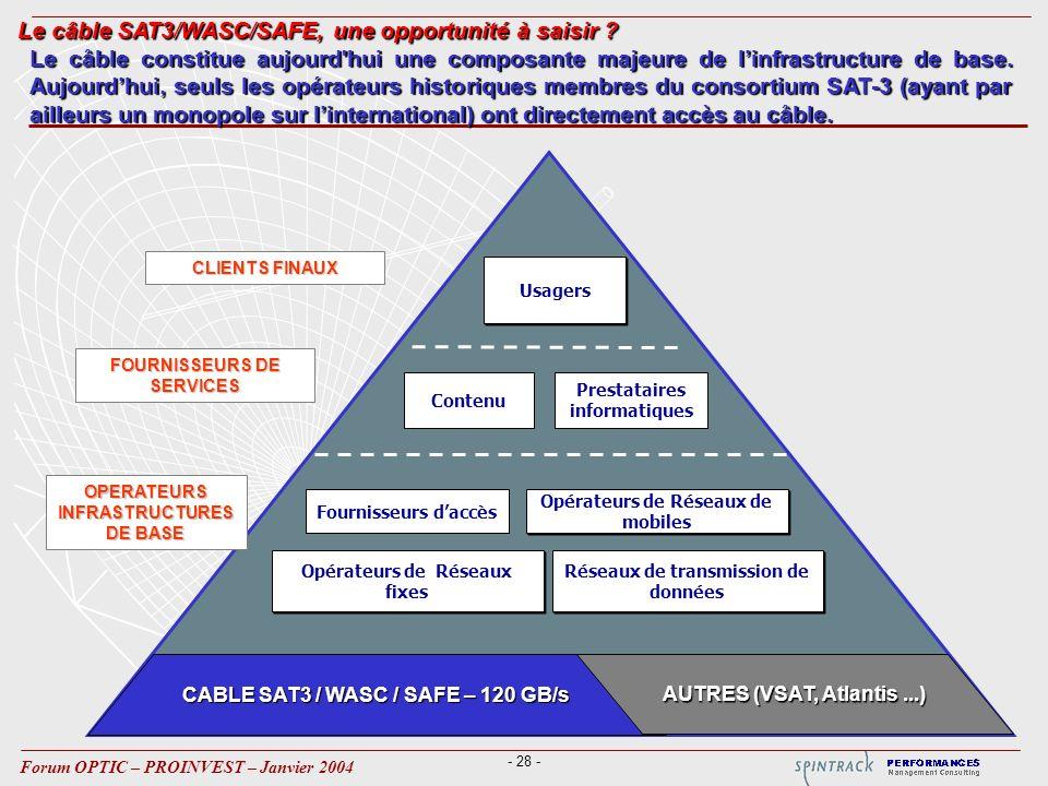 - 28 - Forum OPTIC – PROINVEST – Janvier 2004 CABLE SAT3 / WASC / SAFE – 120 GB/s AUTRES (VSAT, Atlantis...) FOURNISSEURS DE SERVICES Usagers Réseaux de transmission de données Opérateurs de Réseaux de mobiles Opérateurs de Réseaux fixes Fournisseurs daccès Prestataires informatiques CLIENTS FINAUX OPERATEURS INFRASTRUCTURES DE BASE Contenu Le câble constitue aujourd hui une composante majeure de linfrastructure de base.