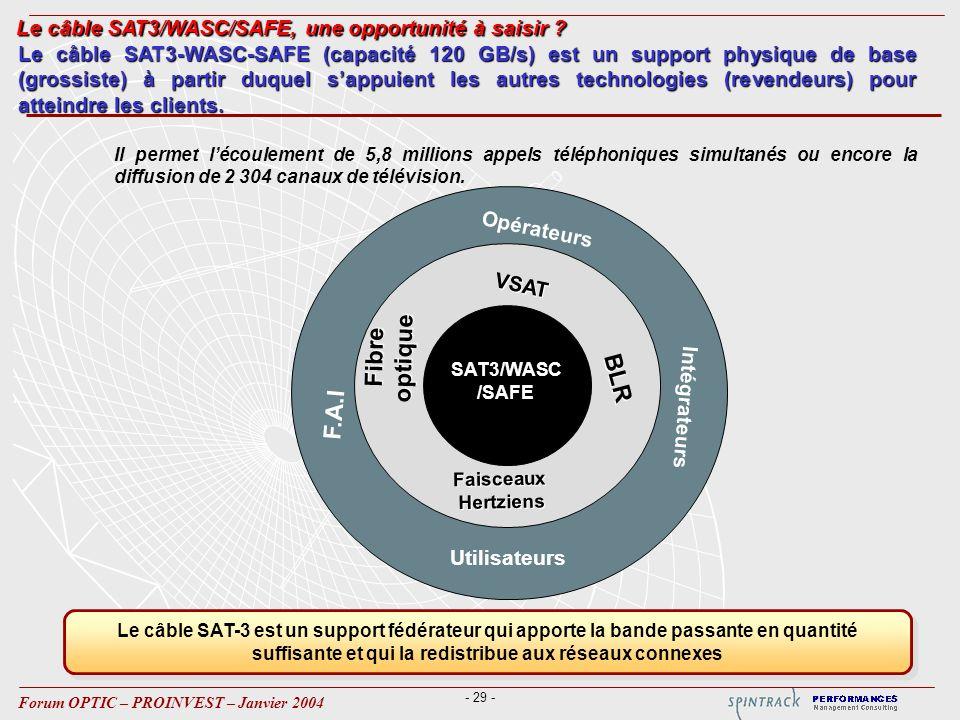 - 29 - Forum OPTIC – PROINVEST – Janvier 2004 Le câble SAT3-WASC-SAFE (capacité 120 GB/s) est un support physique de base (grossiste) à partir duquel sappuient les autres technologies (revendeurs) pour atteindre les clients.