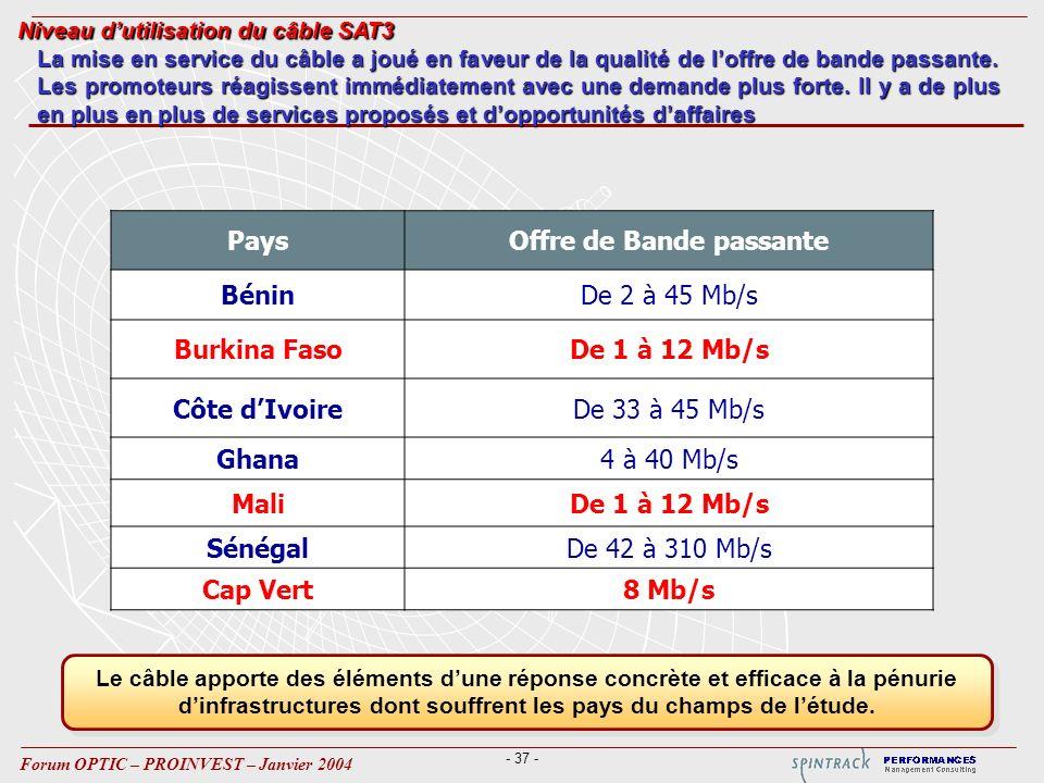 - 37 - Forum OPTIC – PROINVEST – Janvier 2004 PaysOffre de Bande passante BéninDe 2 à 45 Mb/s Burkina FasoDe 1 à 12 Mb/s Côte dIvoireDe 33 à 45 Mb/s Ghana4 à 40 Mb/s MaliDe 1 à 12 Mb/s SénégalDe 42 à 310 Mb/s Cap Vert8 Mb/s La mise en service du câble a joué en faveur de la qualité de loffre de bande passante.