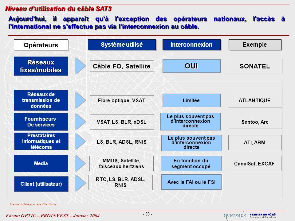 - 38 - Forum OPTIC – PROINVEST – Janvier 2004 Réseauxfixes/mobiles Réseaux de transmission de données Fournisseurs De services Opérateurs Système util