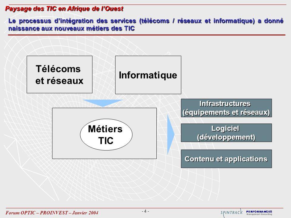 - 4 - Forum OPTIC – PROINVEST – Janvier 2004 Le processus dintégration des services (télécoms / réseaux et informatique) a donné naissance aux nouveaux métiers des TIC Métiers TIC Informatique Infrastructures (équipements et réseaux) Logiciel(développement) Contenu et applications Télécoms et réseaux Paysage des TIC en Afrique de lOuest
