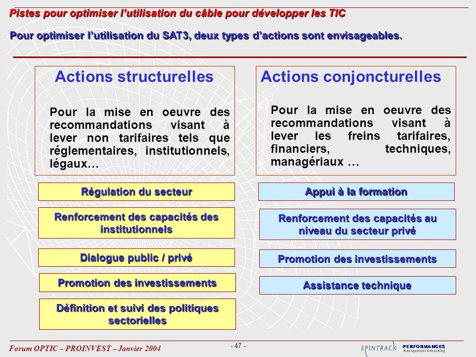 - 47 - Forum OPTIC – PROINVEST – Janvier 2004 Actions structurelles Pour la mise en oeuvre des recommandations visant à lever non tarifaires tels que