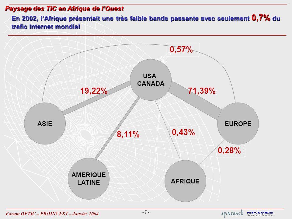 - 7 - Forum OPTIC – PROINVEST – Janvier 2004 0,57% 19,22% 8,11% 71,39% En 2002, lAfrique présentait une très faible bande passante avec seulement 0,7% du trafic Internet mondial Paysage des TIC en Afrique de lOuest AFRIQUE ASIE AMERIQUE LATINE EUROPE USA CANADA 0,28% 0,43%
