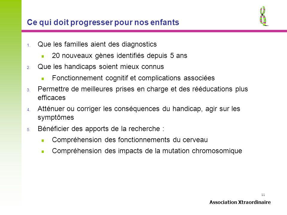 11 Association Xtraordinaire Ce qui doit progresser pour nos enfants 1. Que les familles aient des diagnostics 20 nouveaux gènes identifiés depuis 5 a