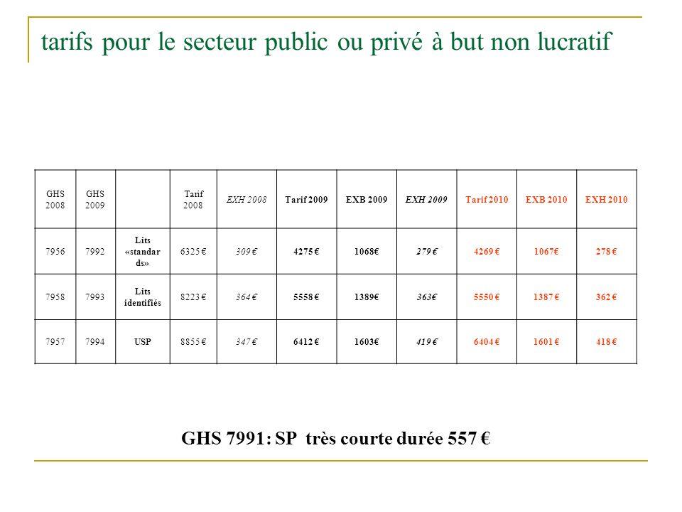 tarifs pour le secteur public ou privé à but non lucratif GHS 2008 GHS 2009 Tarif 2008 EXH 2008Tarif 2009EXB 2009EXH 2009Tarif 2010EXB 2010EXH 2010 79
