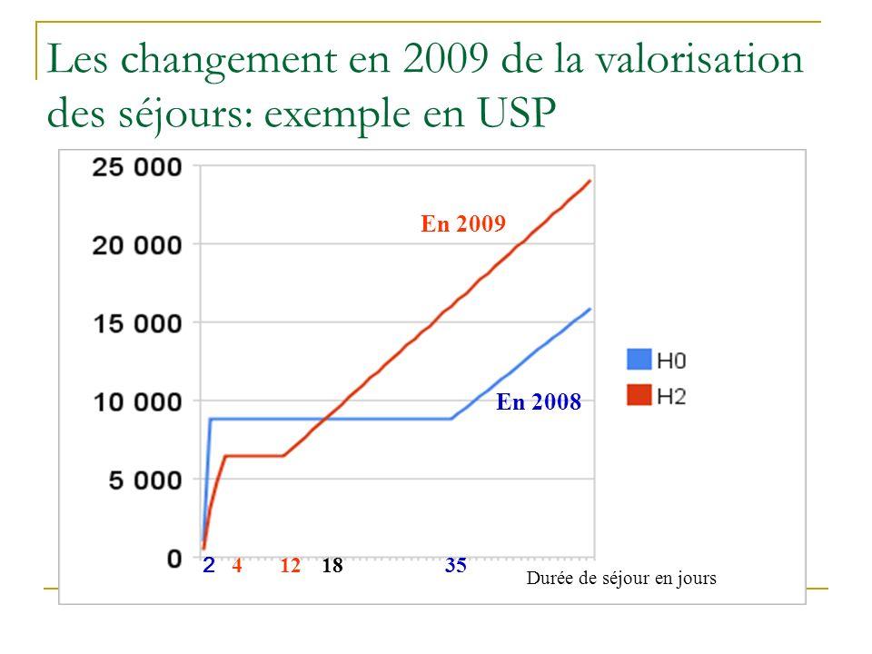 Les changement en 2009 de la valorisation des séjours: exemple en USP En 2009 En 2008 Durée de séjour en jours 4 2 12 18 35