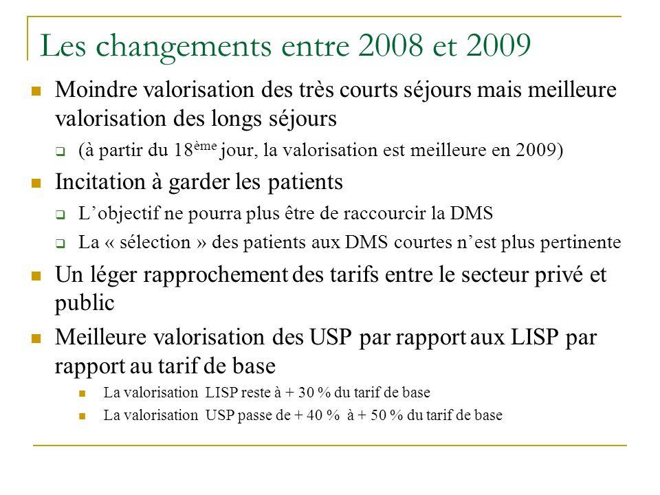 Les changements entre 2008 et 2009 Moindre valorisation des très courts séjours mais meilleure valorisation des longs séjours (à partir du 18 ème jour
