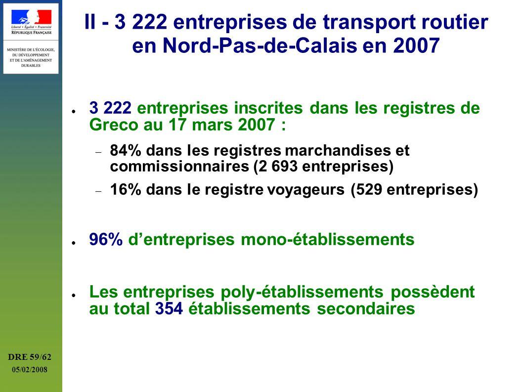 DRE 59/62 05/02/2008 II - 3 222 entreprises de transport routier en Nord-Pas-de-Calais en 2007 3 222 entreprises inscrites dans les registres de Greco