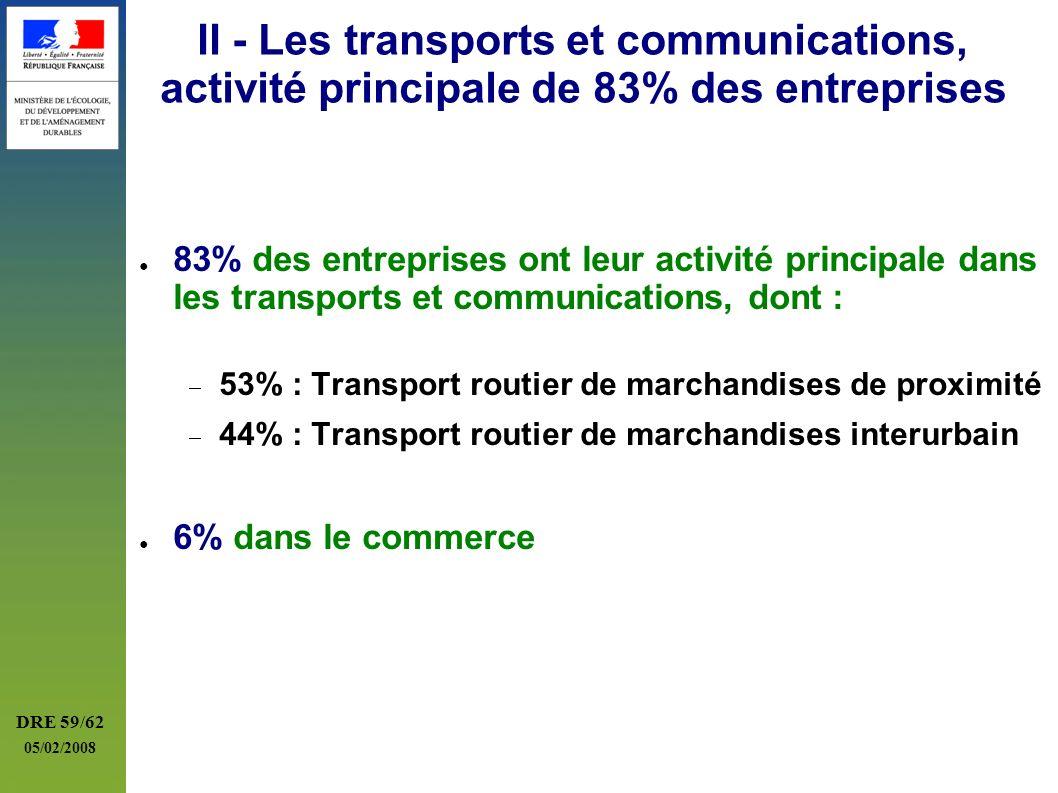 DRE 59/62 05/02/2008 II - Les transports et communications, activité principale de 83% des entreprises 83% des entreprises ont leur activité principal