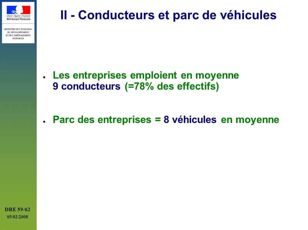 DRE 59/62 05/02/2008 II - Conducteurs et parc de véhicules Les entreprises emploient en moyenne 9 conducteurs (=78% des effectifs) Parc des entreprise