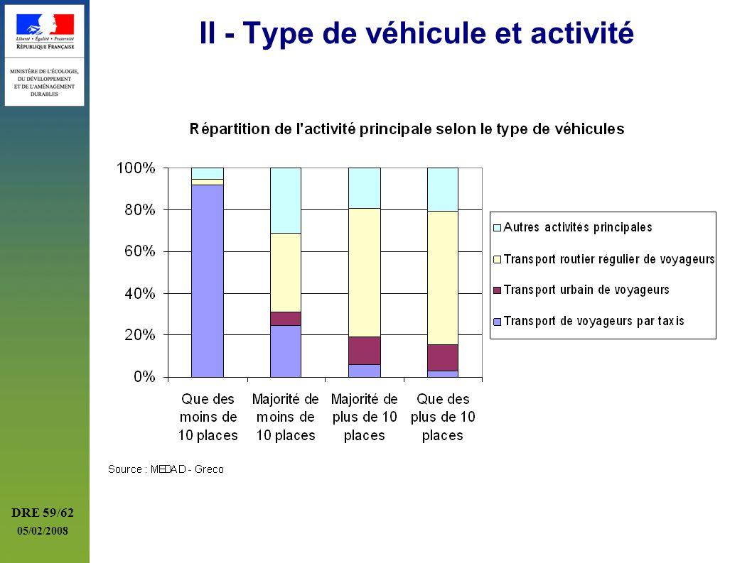 DRE 59/62 05/02/2008 II - Type de véhicule et activité