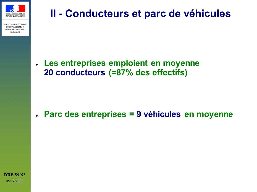 DRE 59/62 05/02/2008 II - Conducteurs et parc de véhicules Les entreprises emploient en moyenne 20 conducteurs (=87% des effectifs) Parc des entrepris