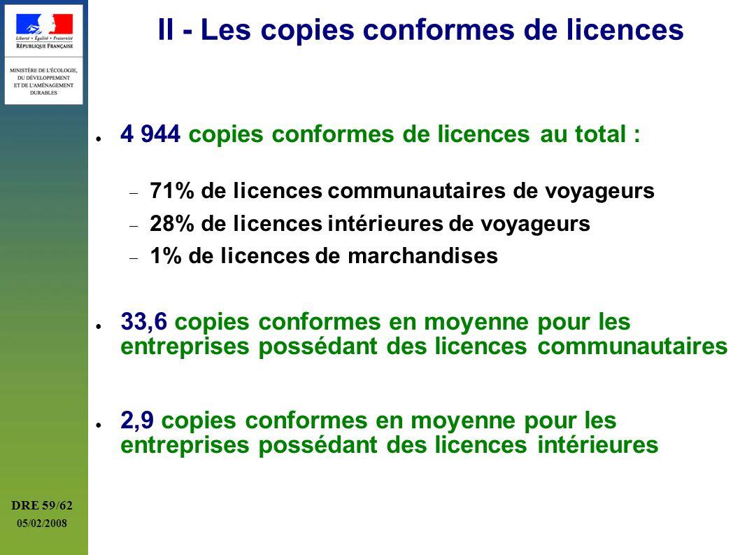 DRE 59/62 05/02/2008 II - Les copies conformes de licences 4 944 copies conformes de licences au total : 71% de licences communautaires de voyageurs 2