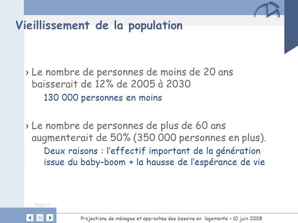 Page 10 Projections de ménages et approches des besoins en logements – 10 juin 2008 Vieillissement de la population Le nombre de personnes de moins de