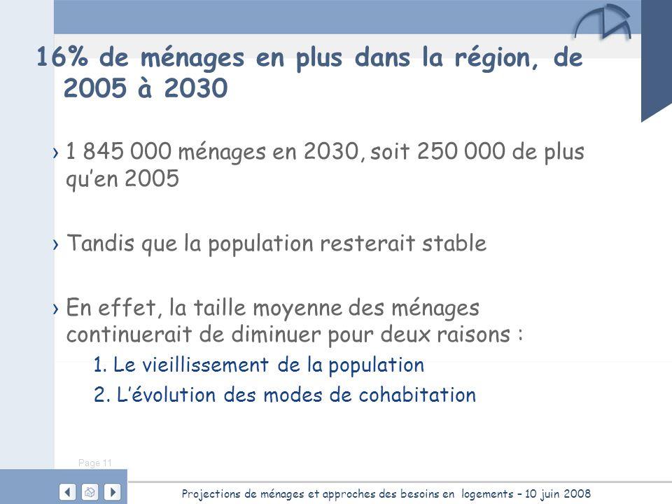 Page 11 Projections de ménages et approches des besoins en logements – 10 juin 2008 16% de ménages en plus dans la région, de 2005 à 2030 1 845 000 mé