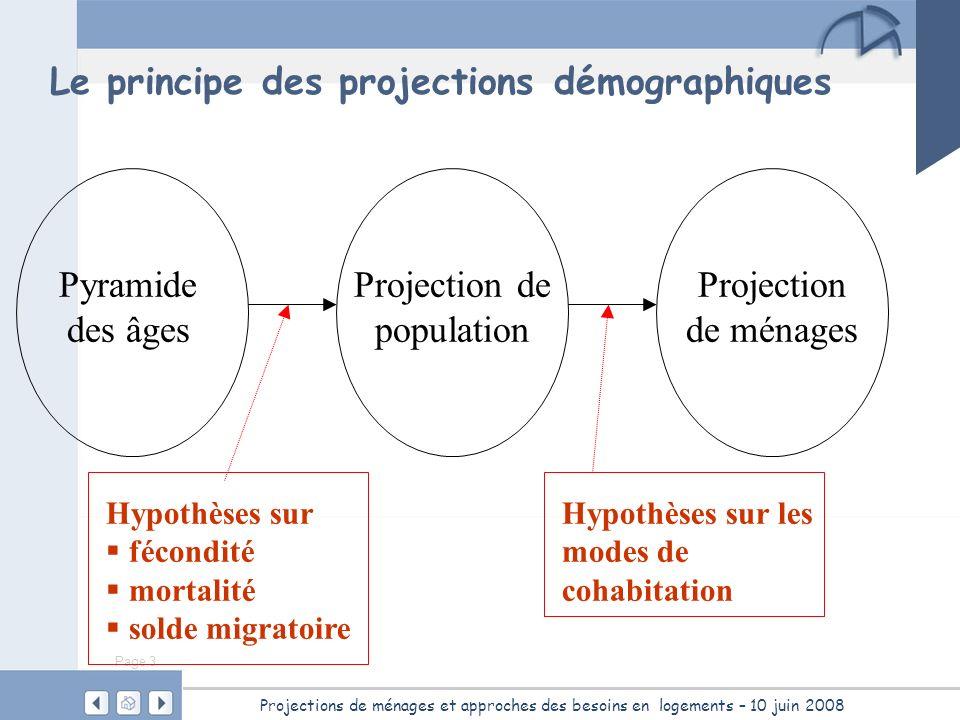 Page 3 Projections de ménages et approches des besoins en logements – 10 juin 2008 Le principe des projections démographiques Pyramide des âges Hypoth