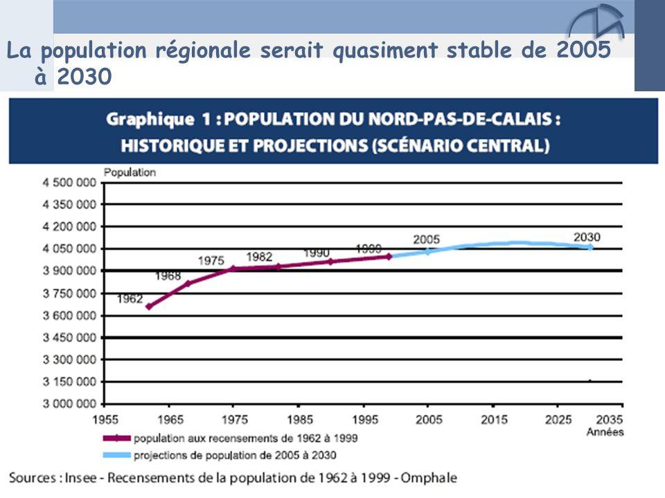 Page 6 Projections de ménages et approches des besoins en logements – 10 juin 2008 La population régionale serait quasiment stable de 2005 à 2030