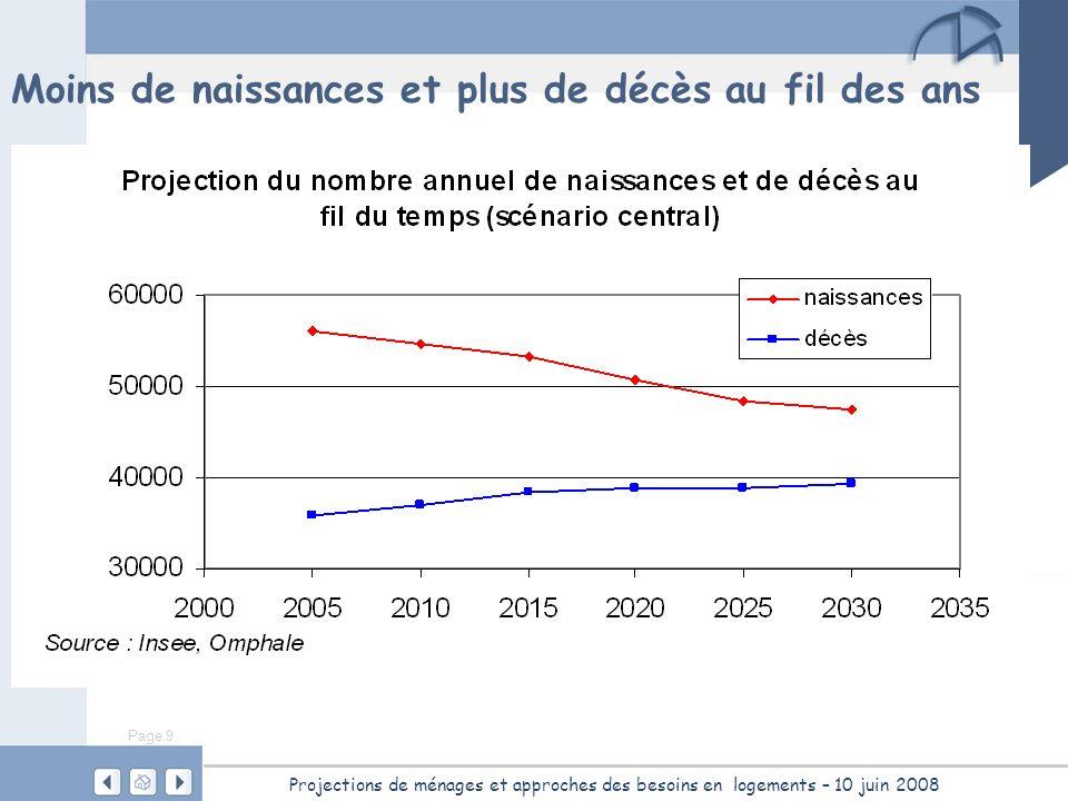 Page 9 Projections de ménages et approches des besoins en logements – 10 juin 2008 Moins de naissances et plus de décès au fil des ans