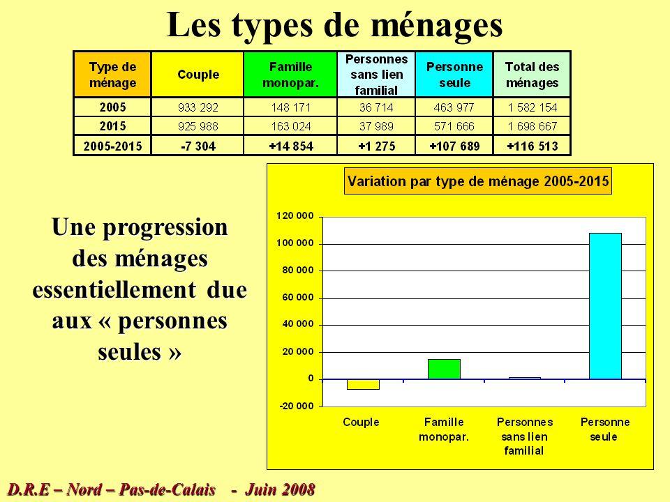 Evolution des ménages 1999 – 2015 ( I.N.S.E.E ) 116 500 ménages supplémentaires entre 2005 et 2015 dans la Région Nord – Pas-de-Calais ( + 7,4 % ) Soit un besoin de 11 650 logements par an en moyenne mais avec un ralentissement continu… 1999 – 2005 = + 15 350 / an 2005 – 2010 = + 12 950 /an 2010 – 2015 = + 10 350 /an D.R.E – Nord – Pas-de-Calais - Juin 2008 Et une modification des types de ménages…