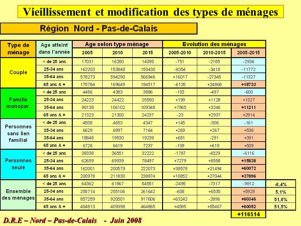 Les types de ménages D.R.E – Nord – Pas-de-Calais - Juin 2008 Une progression des ménages essentiellement due aux « personnes seules »