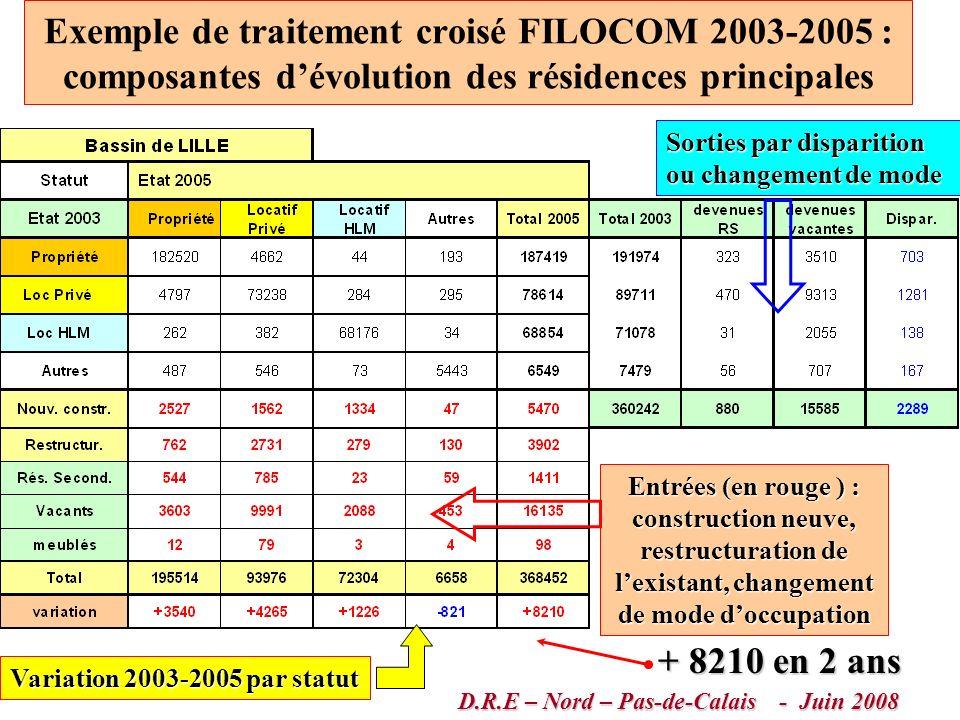 Besoins liés aux ménages par zone détude D.R.E – Nord – Pas-de-Calais - Juin 2008