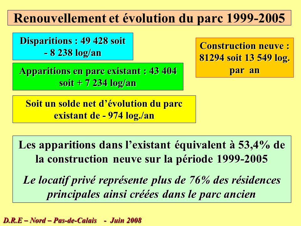 Exemple de traitement croisé FILOCOM 2003-2005 : composantes dévolution des résidences principales Sorties par disparition ou changement de mode Entrées (en rouge ) : construction neuve, restructuration de lexistant, changement de mode doccupation Variation 2003-2005 par statut + 8210 en 2 ans D.R.E – Nord – Pas-de-Calais - Juin 2008