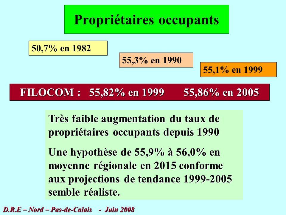 Synthèse des besoins globaux D.R.E – Nord – Pas-de-Calais - Juin 2008 14 420 log par an entre 2005 et 2010 10 940 log par an entre 2010 et 2015