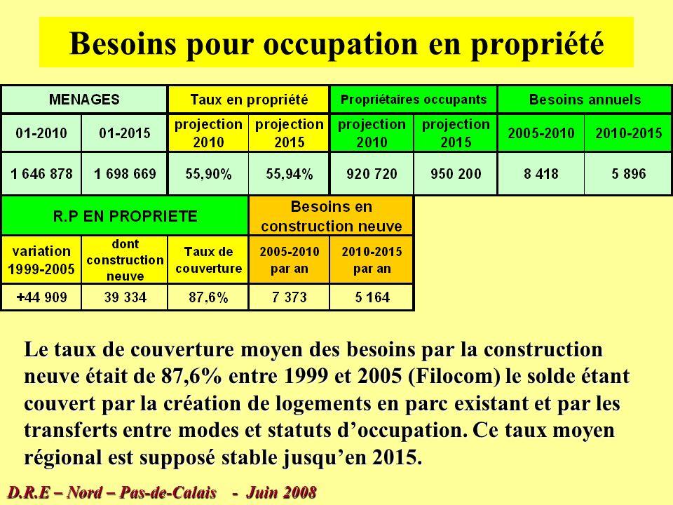 Propriétaires occupants 50,7% en 1982 55,3% en 1990 55,1% en 1999 FILOCOM : 55,82% en 1999 55,86% en 2005 D.R.E – Nord – Pas-de-Calais - Juin 2008 Très faible augmentation du taux de propriétaires occupants depuis 1990 Une hypothèse de 55,9% à 56,0% en moyenne régionale en 2015 conforme aux projections de tendance 1999-2005 semble réaliste.