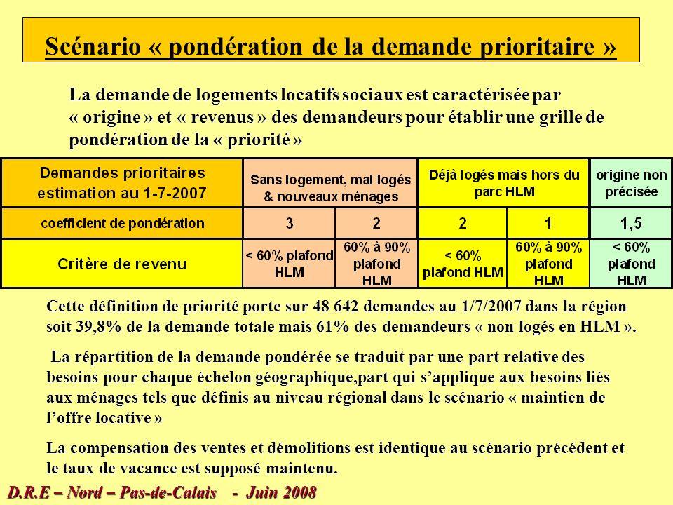 Nombre de logements offerts à la location au 1-1-2006 ( E.P.L.S ) Déduction des logements vacants => Ménages logés en parc locatif social au 1-1-2006 Offre locative théorique au 1-1-2006 = parc offert à la location au 1/1/2006 / nombre de ménages 2005 ( calage INSEE ) Application du taux de loffre locative constaté en 2006 nombre de ménages à loger dans le parc locatif social en 2010 Hypothèse de maintien du parc vacant actuel Besoins liés à lévolution des ménages = Différence entre estimation des ménages à loger en 2010 et ménages logés au 1/1/2006 Compensation des ventes et démolitions dans le parc sur la base des moyennes constatées entre 1999 et 2005 Besoins totaux = Besoins liés aux ménages + compensation des ventes et démolitions + compensation des ventes et démolitions Scénario « maintien de loffre locative sociale » D.R.E – Nord – Pas-de-Calais - Juin 2008