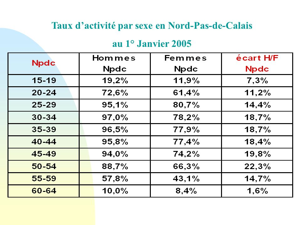 Taux dactivité par sexe en Nord-Pas-de-Calais au 1° Janvier 2005