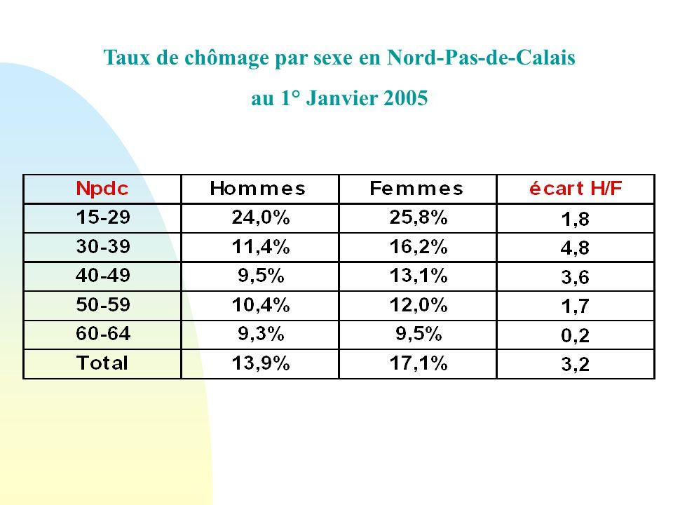Taux de chômage par sexe en Nord-Pas-de-Calais au 1° Janvier 2005