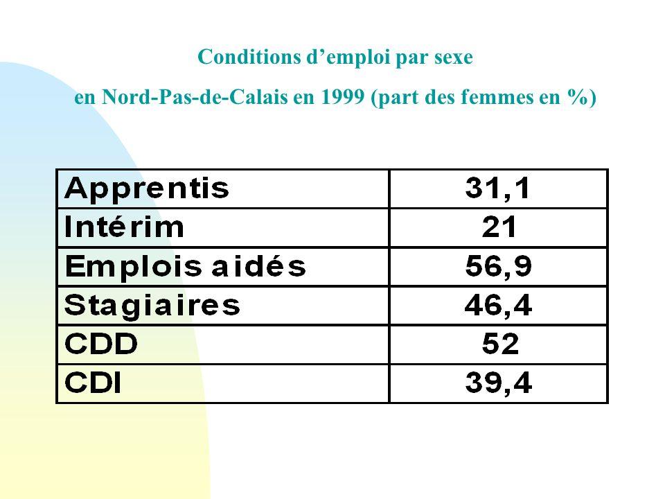 Conditions demploi par sexe en Nord-Pas-de-Calais en 1999 (part des femmes en %)