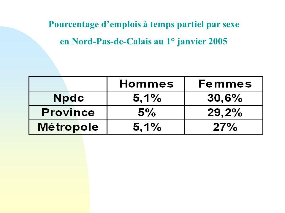Pourcentage demplois à temps partiel par sexe en Nord-Pas-de-Calais au 1° janvier 2005