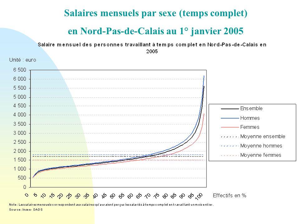 Salaires mensuels par sexe (temps complet) en Nord-Pas-de-Calais au 1° janvier 2005