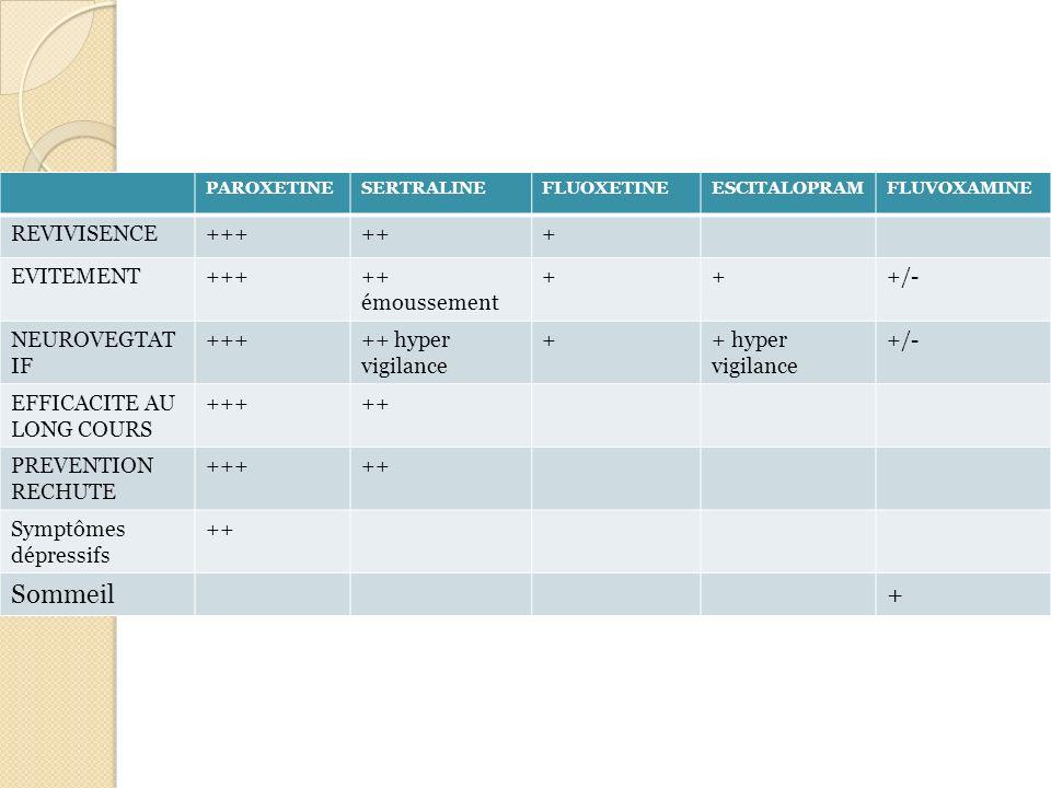 PAROXETINESERTRALINEFLUOXETINEESCITALOPRAMFLUVOXAMINE REVIVISENCE++++++ EVITEMENT+++++ émoussement +++/- NEUROVEGTAT IF +++++ hyper vigilance ++ hyper