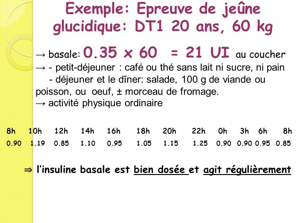 Exemple: Epreuve de jeûne glucidique: DT1 20 ans, 60 kg linsuline basale est bien dosée et agit régulièrement 8h 10h 12h 14h 16h 18h 20h 22h 0h 3h 6h