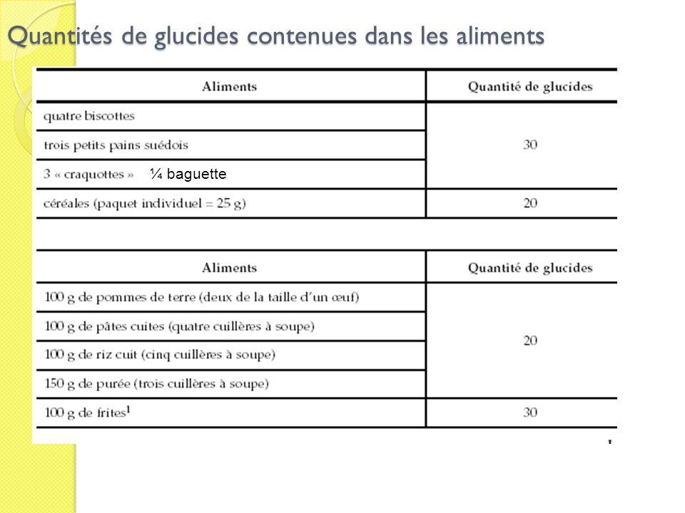 Quantités de glucides contenues dans les aliments ¼ baguette