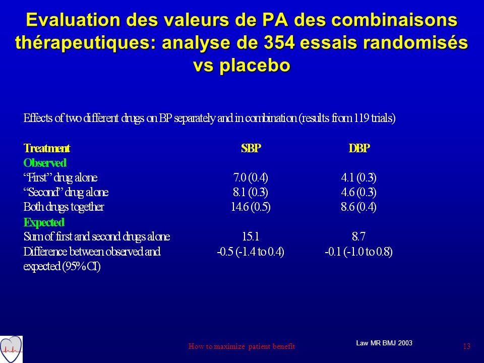 Evaluation des valeurs de PA des combinaisons thérapeutiques: analyse de 354 essais randomisés vs placebo Law MR BMJ 2003 13 How to maximize patient b