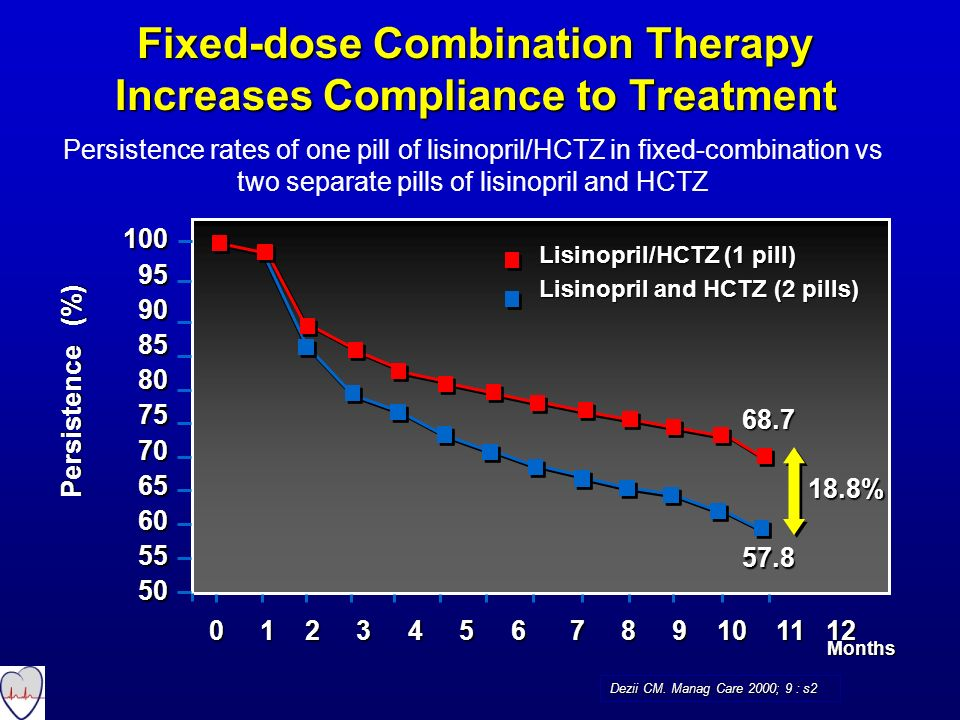 Fixed-dose Combination Therapy Increases Compliance to Treatment Dezii CM. Manag Care 2000; 9 : s2 Persistence rates of one pill of lisinopril/HCTZ in