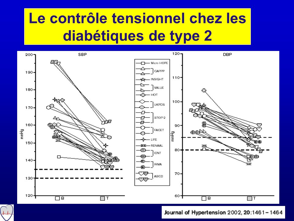 Evaluation des valeurs de PA des combinaisons thérapeutiques: analyse de 354 essais randomisés vs placebo Law MR BMJ 2003 13 How to maximize patient benefit