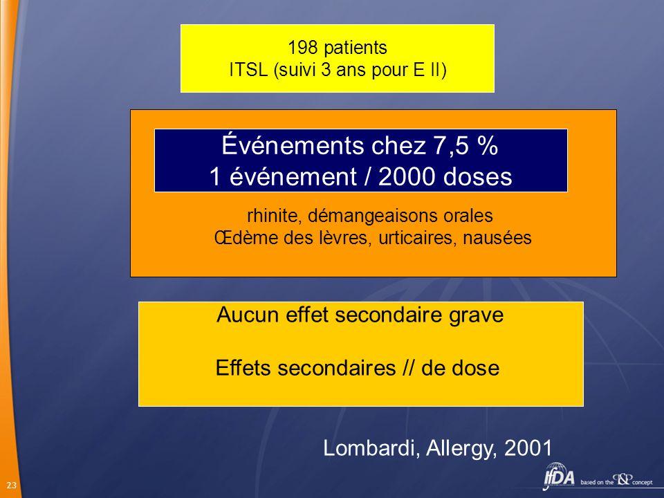 23 198 patients ITSL (suivi 3 ans pour E II) rhinite, démangeaisons orales Œdème des lèvres, urticaires, nausées Aucun effet secondaire grave Effets s