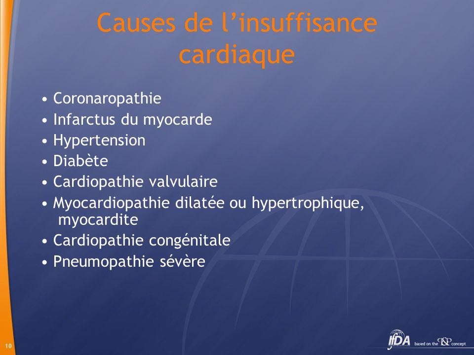 10 Causes de linsuffisance cardiaque Coronaropathie Infarctus du myocarde Hypertension Diabète Cardiopathie valvulaire Myocardiopathie dilatée ou hype