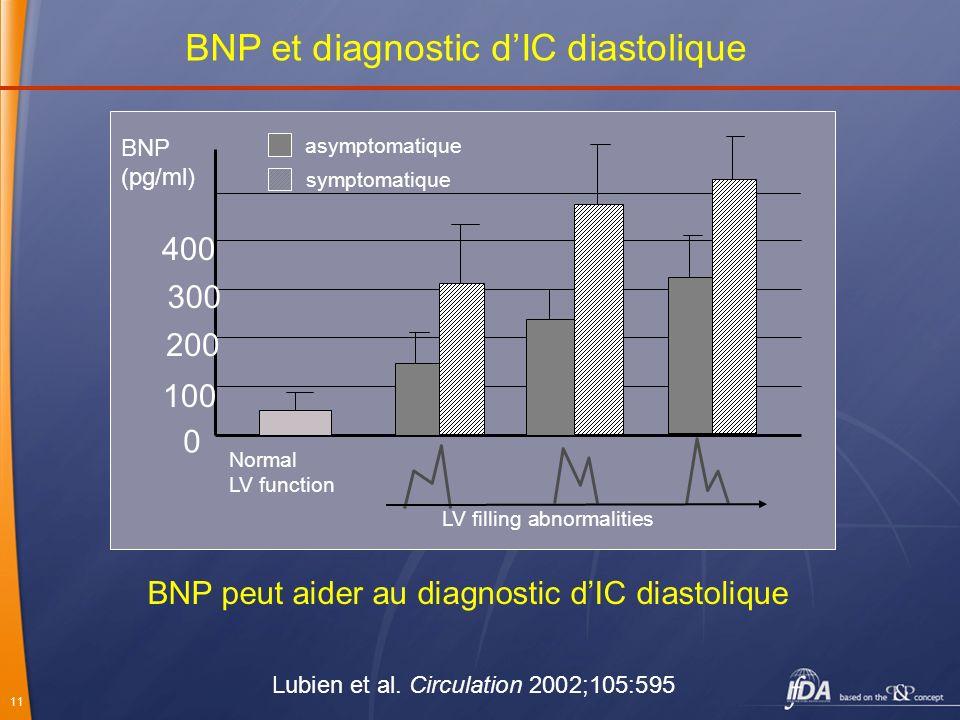 11 100 0 200 300 BNP (pg/ml) Normal LV function LV filling abnormalities Lubien et al. Circulation 2002;105:595 BNP peut aider au diagnostic dIC diast