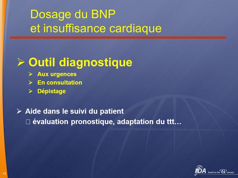 14 Outil diagnostique Aux urgences En consultation Dépistage Aide dans le suivi du patient évaluation pronostique, adaptation du ttt… Dosage du BNP et