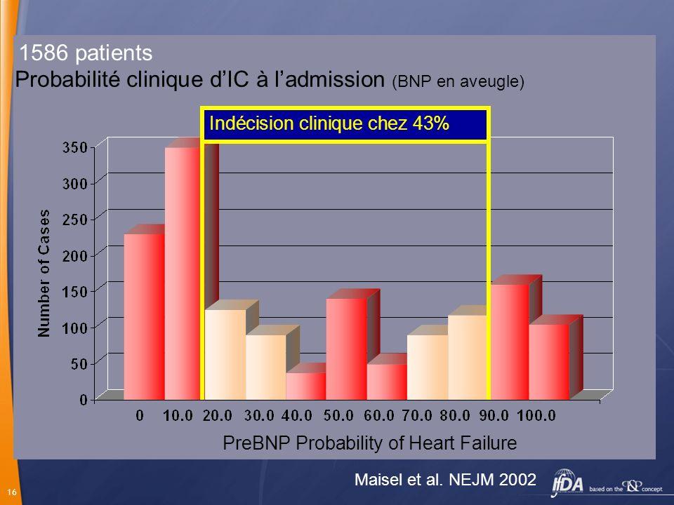 16 Probabilité clinique dIC à ladmission (BNP en aveugle) PreBNP Probability of Heart Failure Indécision clinique chez 43% Maisel et al. NEJM 2002 158