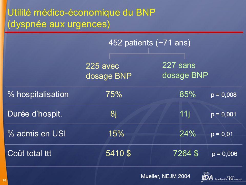 18 Utilité médico-économique du BNP (dyspnée aux urgences) Mueller, NEJM 2004 452 patients (~71 ans) 225 avec dosage BNP 227 sans dosage BNP % hospita