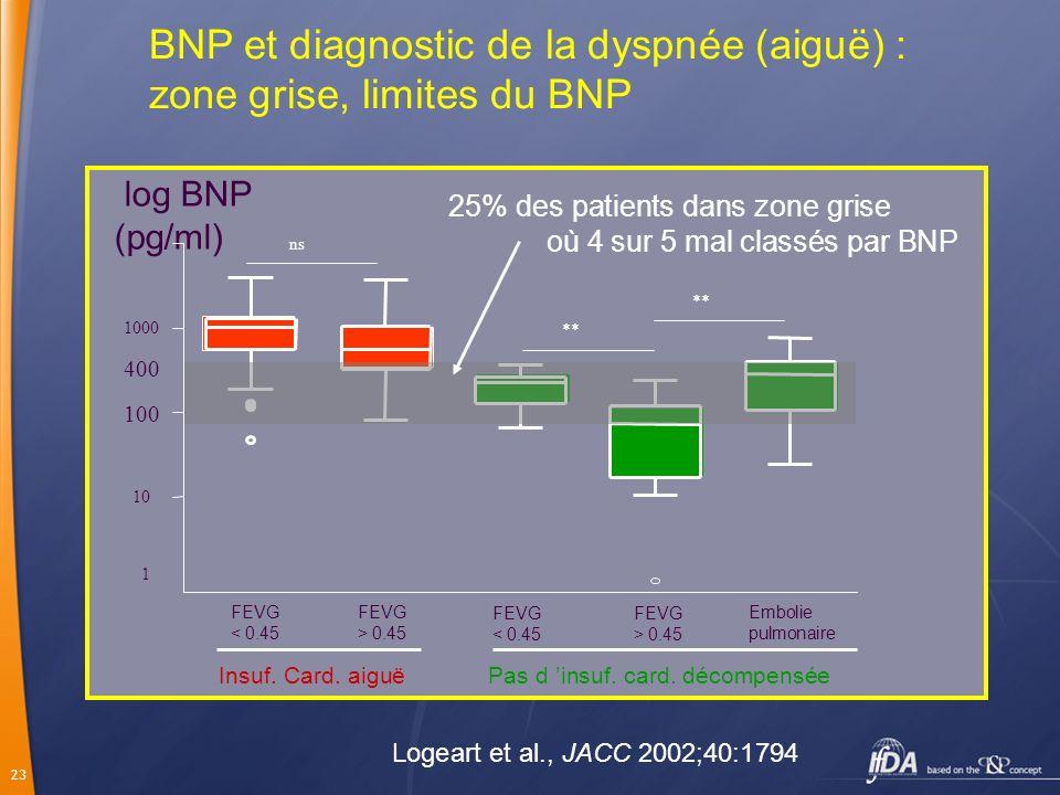 23 log BNP (pg/ml) FEVG < 0.45 1 1000 100 10 FEVG > 0.45 Embolie pulmonaire Insuf. Card. aiguë FEVG < 0.45 FEVG > 0.45 Pas d insuf. card. décompensée