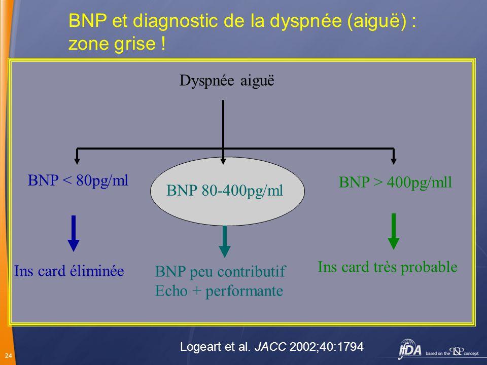 24 Dyspnée aiguë BNP > 400pg/mll Ins card très probable BNP < 80pg/ml Ins card éliminée BNP 80-400pg/ml BNP peu contributif Echo + performante BNP et